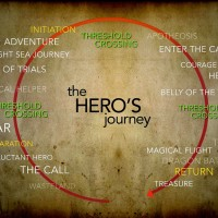 Prophetic Pattern, Hero's Journey, and the Belly of the Whale