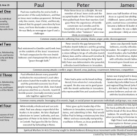 Acts 15 Four Level Table from Sunday's Message
