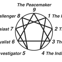 Enneagram: Types, Arrows, Wings, and Triads (Part 2)